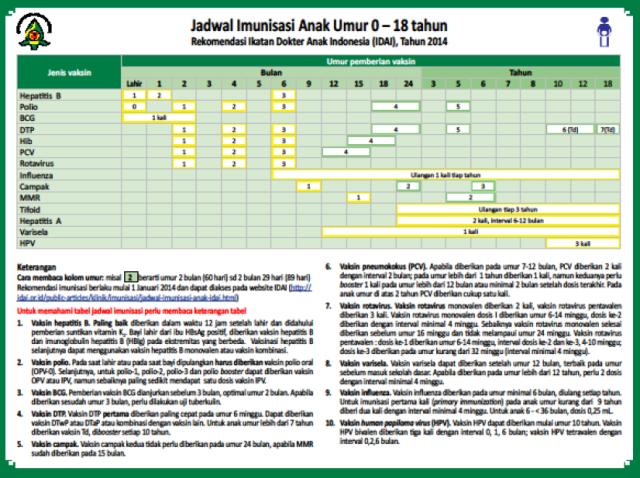http://dokterbagus.files.wordpress.com/2014/03/2014-03-03-11_49_07-jadwal-imunisasi.png?w=640