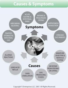 Colic-Causes-and-Symptoms (1)
