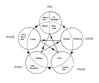 lima unsur